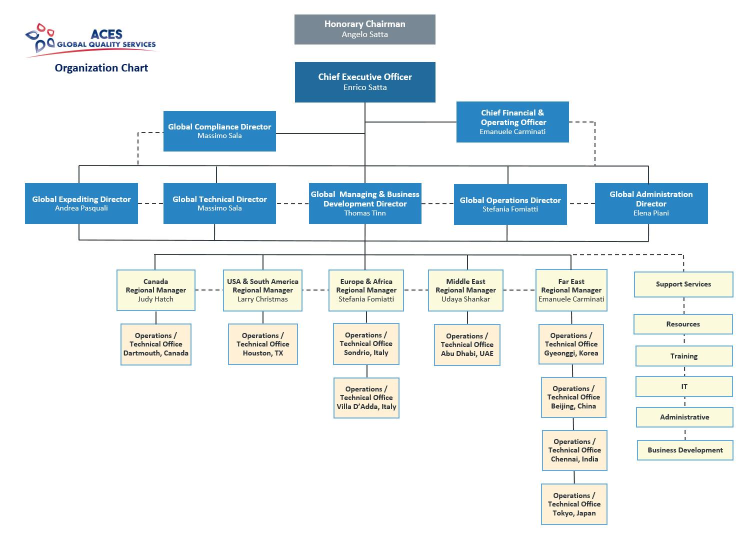 Dining Room Organization Chart